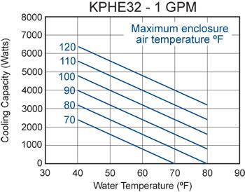 KPHE32 Heat Exchanger performance chart