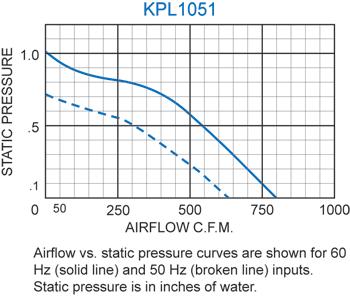 KPL1051 Packaged Blower performance chart