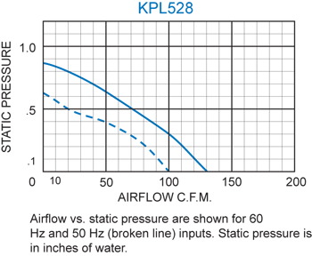 KPL528 Packaged Blower performance chart