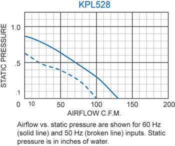 KPL528 Packaged Blower performance chart