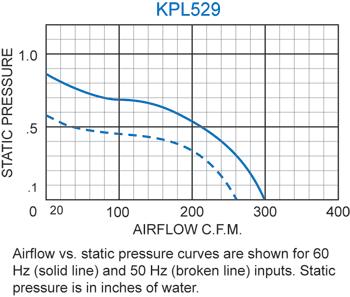 KPL529 Packaged Blower performance chart
