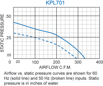 KPL701 Packaged Blower performance chart