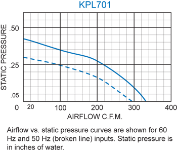 KPL701 Packaged Blower performance chart