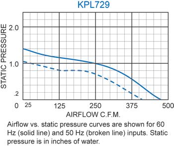 KPL729 Packaged Blower performance chart