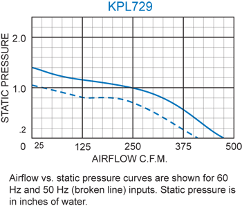 KPL729 Packaged Blower performance chart