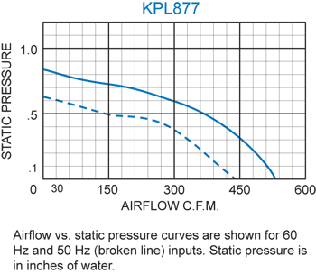 KPL877 Packaged Blower performance chart