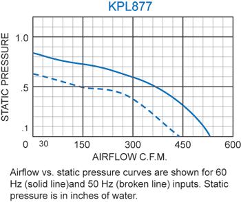 KPL877 Packaged Blower performance chart