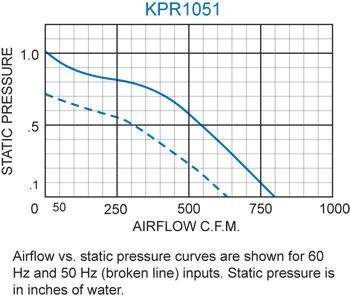 KPR1051 Packaged Blower performance chart