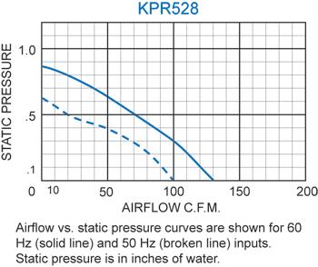 KPR528 Packaged Blower performance chart