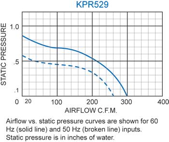 KPR529 Packaged Blower performance chart
