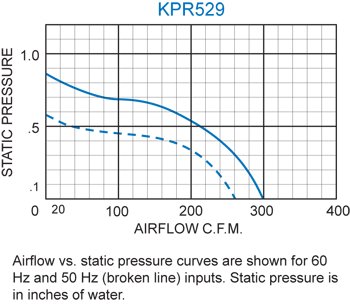 KPR529 Packaged Blower performance chart
