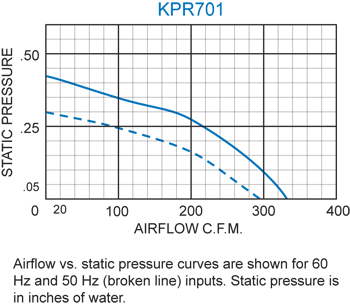 KPR701 Packaged Blower performance chart