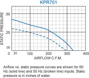 KPR701 Packaged Blower performance chart