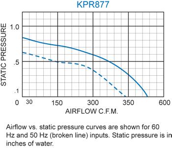 KPR877 Packaged Blower performance chart