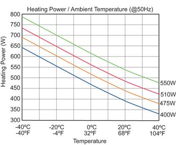 PTC Header 50Hz Performance Chart