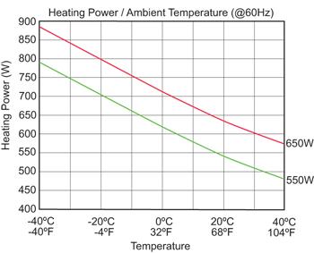 kooltronic ptc fan heater 60 hertz performance chart