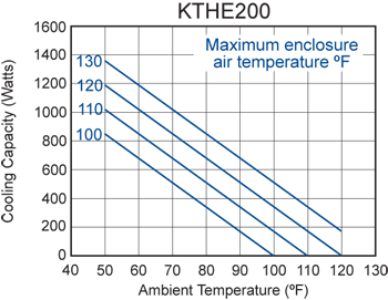 KTHE200 Heat Exchanger performance chart