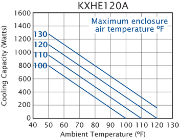 KXHE120A Heat Exchanger performance chart