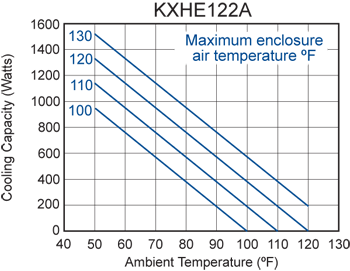 KXHE122A Heat Exchanger performance chart