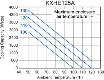KXHE125A Heat Exchanger performance chart