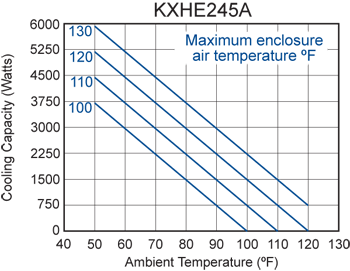 KXHE245A Heat Exchanger performance chart
