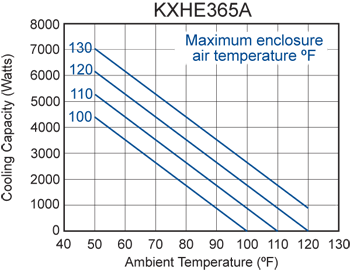 KXHE365A Heat Exchanger performance chart