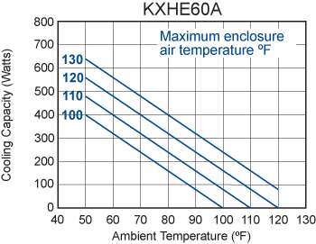 KXHE60A Heat Exchanger performance chart