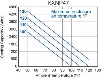 TrimLine KXNP47 Heat Exchanger performance chart