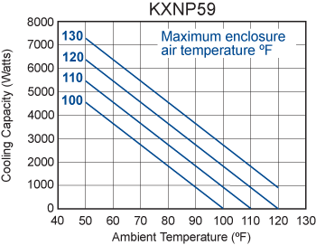 TrimLine KXNP59 Heat Exchanger performance chart