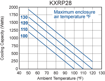 Advantage KXRP28 Heat Exchanger performance chart
