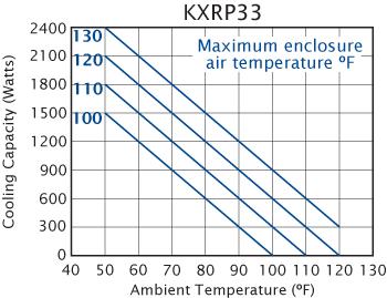 Advantage KXRP33 Heat Exchanger performance chart