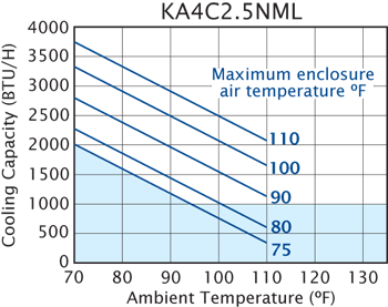 Narrow-Mini Switchable Air Conditioner performance chart