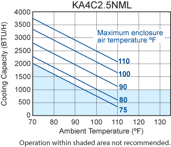Narrow-Mini Air Conditioner performance chart