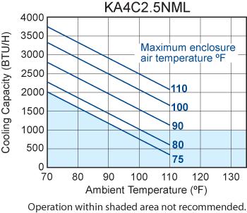 Narrow-Mini Air Conditioner performance chart