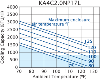 TrimLine NP17 (Dis.) Air Conditioner performance chart