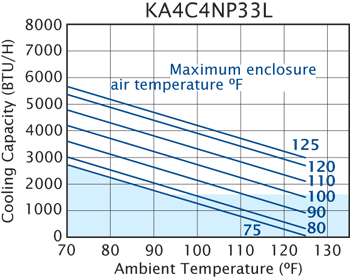 NP33 Switchable Air Conditioner performance chart