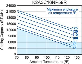 TrimLine NP59 (Dis.) Air Conditioner performance chart