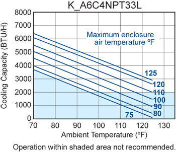 TrimLine NPT33 Air Conditioner performance chart
