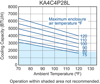 Traditional P28 Air Conditioner performance chart