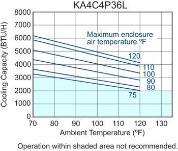 Traditional P36 Air Conditioner performance chart