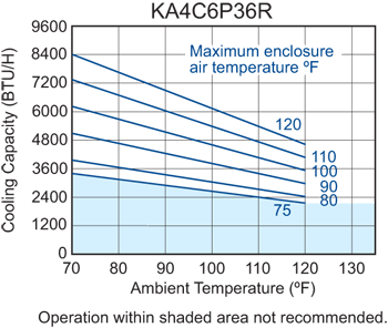 Traditional P36 Air Conditioner performance chart #2