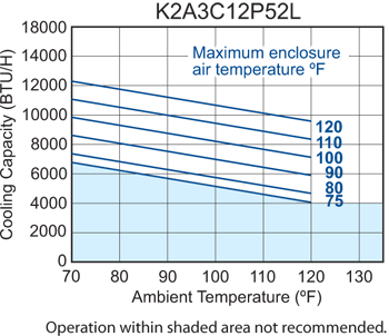 P52 (Discontinued) Air Conditioner performance chart