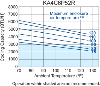 Traditional P52 Air Conditioner performance chart