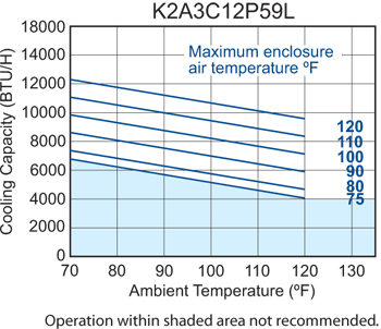 P59 (Discontinued) Air Conditioner performance chart
