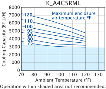 Rack-Mount Air Conditioner performance chart