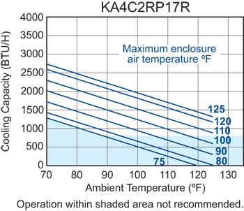 Advantage RP17 Air Conditioner performance chart