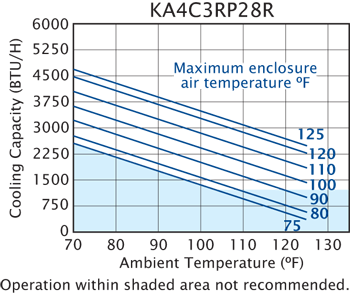 Advantage RP28 Air Conditioner performance chart