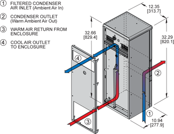 Advantage RP33 Air Conditioner isometric illustration