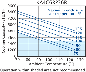 Advantage RP36 Air Conditioner performance chart