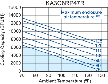 Advantage RP47 (Dis.) Air Conditioner performance chart
